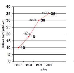 grafico aumento precio combustible